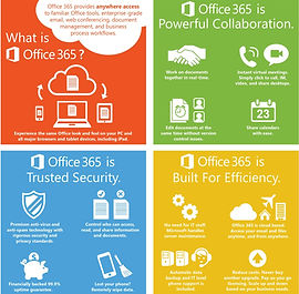 what is and for what office 365