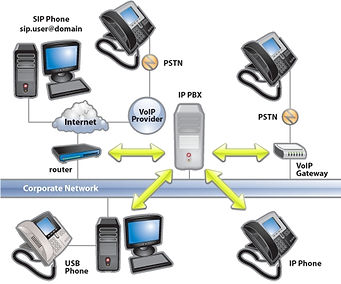 It enables extensions to make calls via the public switched telephone network (PSTN) or via Voice over Internet Protocol (VoIP) services.