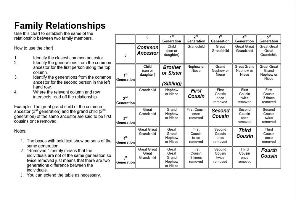 Family relationships chart .ancestry, family tree research help