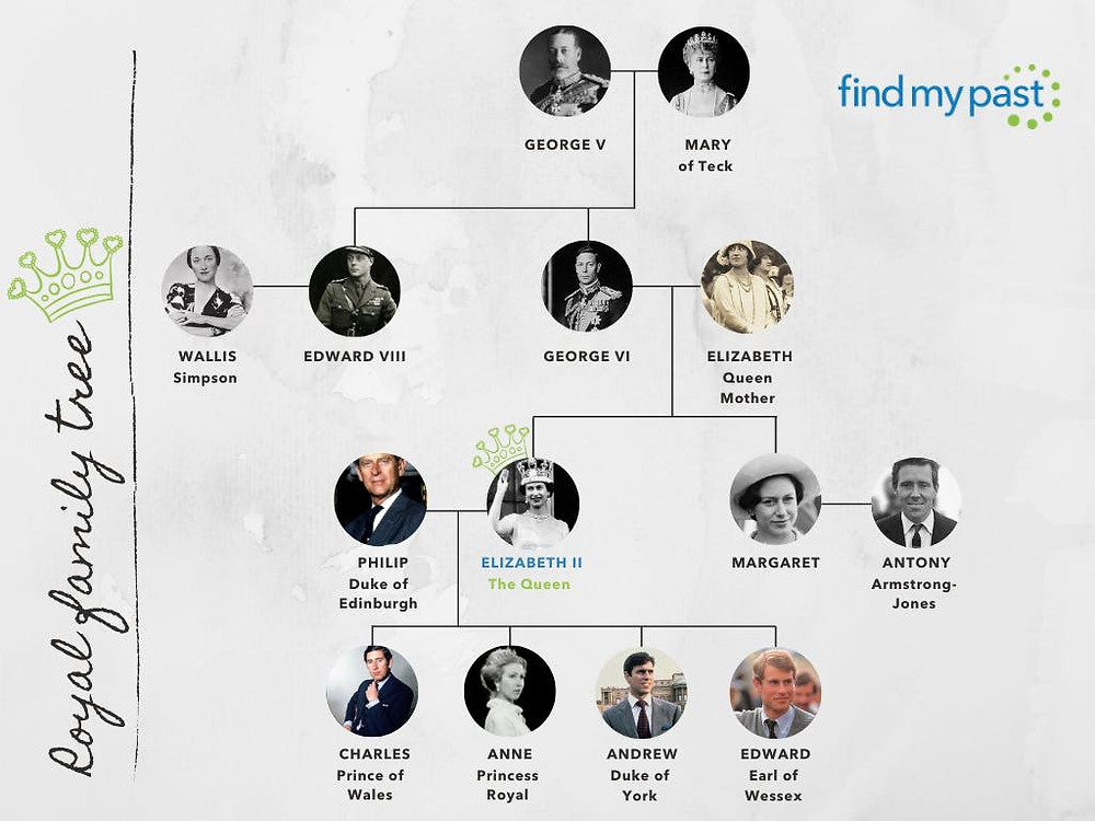Royal Family Tree at Find my past website