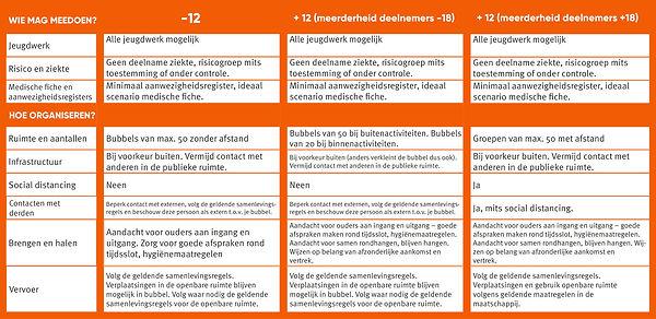 regels code oranje