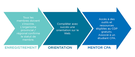 progressiongraphic_CPAmentor_FR.png