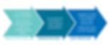 progressiongraphic_CPAmentor_EN.png