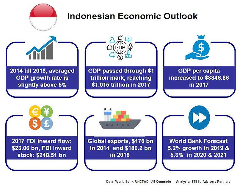 STEEL_Advisory_Partners-IndonesiaNumbers