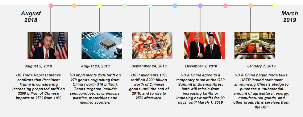Wix_TradeWar_Timeline_Update.JPG