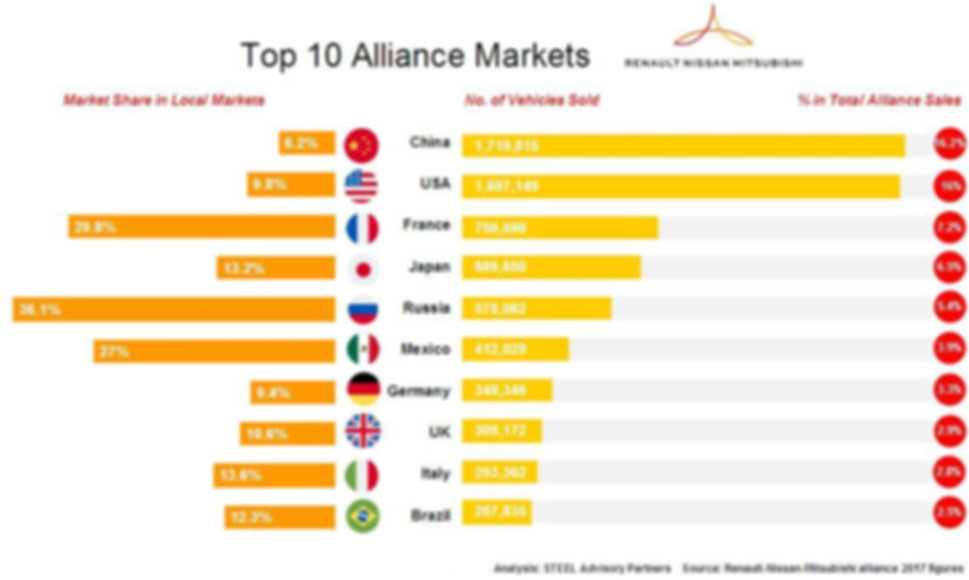 STEEL_Advisory_Partners-Renault-Nissan-M