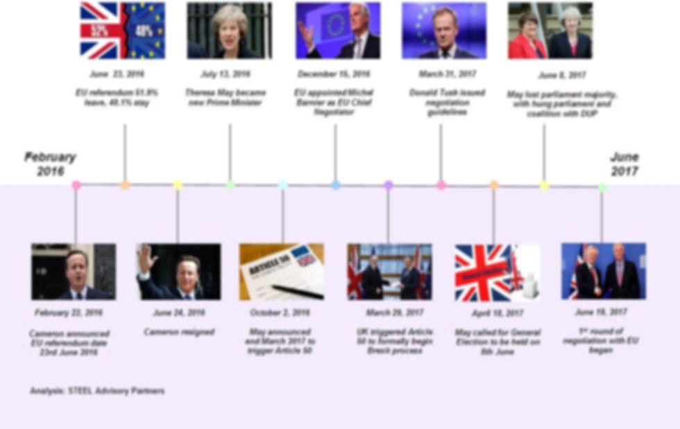 STEEL Advisory Partners - Brexit Key Eve