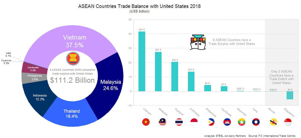 STEEL_Advisory_Partners-ASEAN_United_Sta