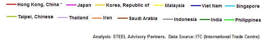 STEEL Advisory Partners