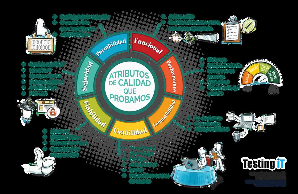Atributos-de-calidad-que-Probamos2.png