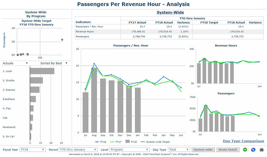 Our Advanced Analysis Dashboard, containing the Passengers Per Revenue Hour, available at TransTrack Systems.