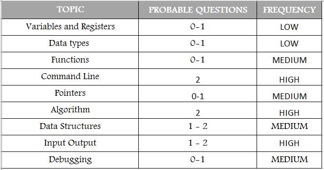 TCS NQT Syllabus Programming Logic