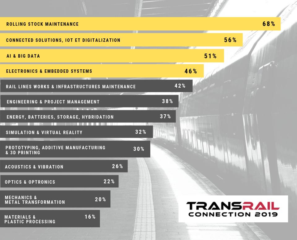 Chiffres Transrail 2019 GB.png