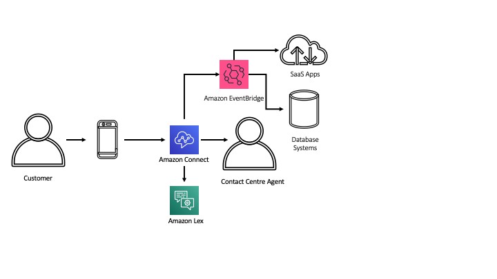 Cloud based Contact Centre Architecture