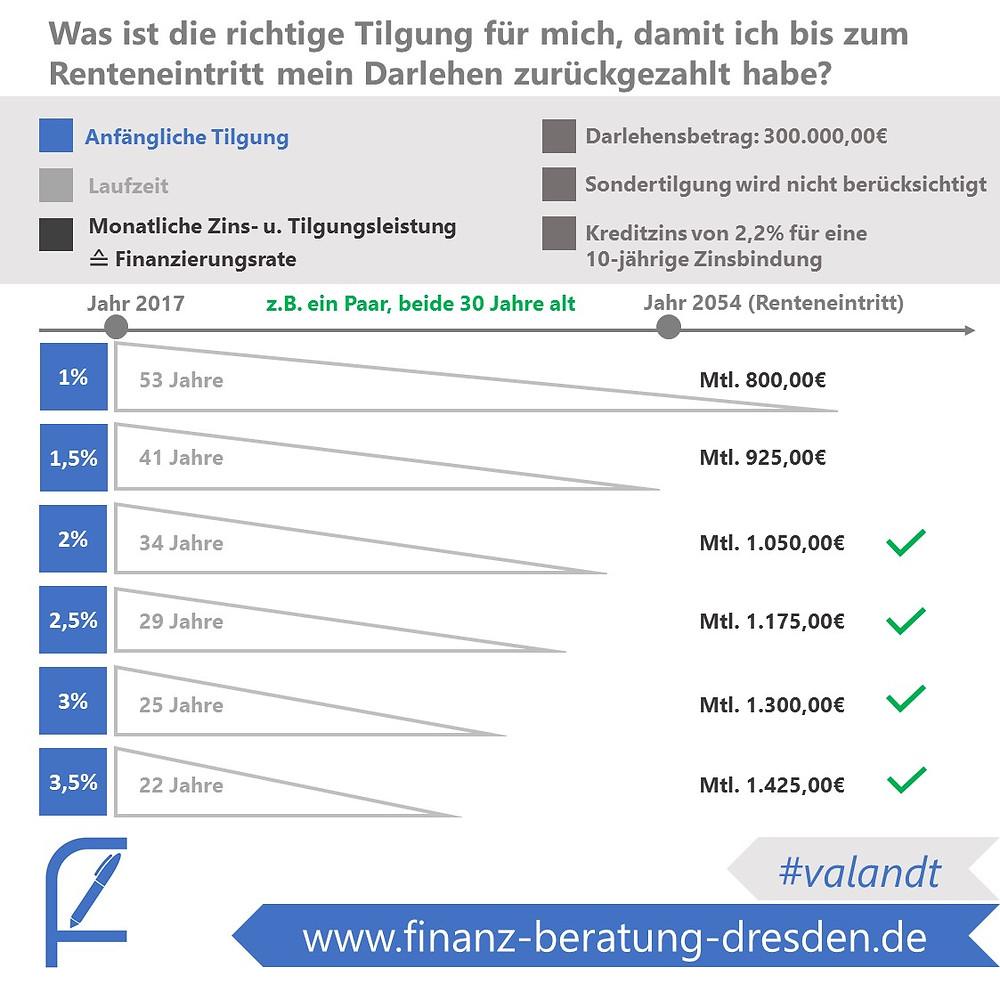 Tilgung Baufinanzierung