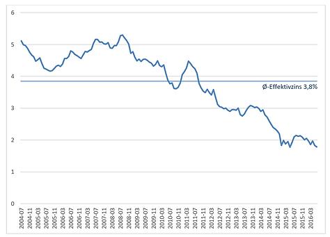 Zinsentwicklung, Zinssätze, historische Zinsentwicklung, Niedrigzinsphase