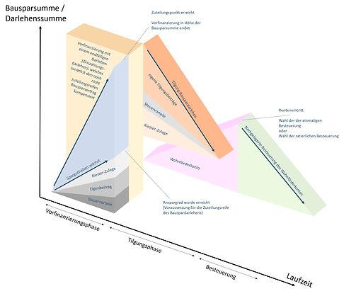 Wie funktioniert Riesterbausparfinanzierung / Wohnriesterfinanzierung / wohnriesterdarlehen