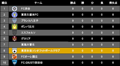 リーグ表 - T2リーグ2021前期.jpg