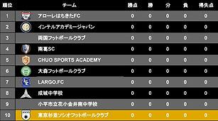 リーグ表 - T3リーグ2020前期.jpg