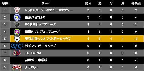 リーグ表 - T3リーグ2021後期.jpg
