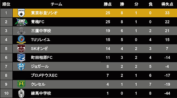 リーグ表 - Tリーグ 前期.jpg