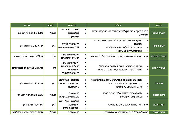   טבלת נתונים של התייעלות אנרגטית ברשויות