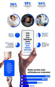 Dados sobre marketing digital