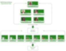 WSCCA Org Chart1819.jpg