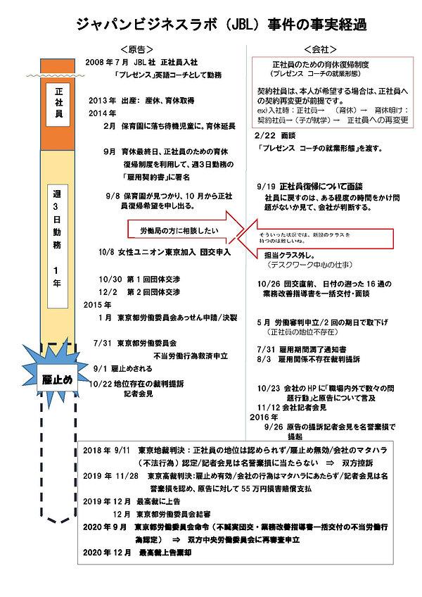 2020127 ジャパンビジネスラボ事件の事実経過.jpg