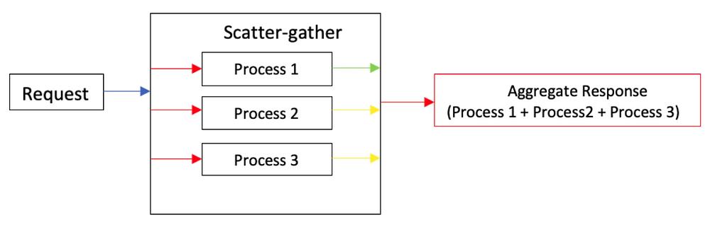 request scatter-gather process 1 process 2 process 3 aggregate response process 1 + plus process 2 + plus process 3