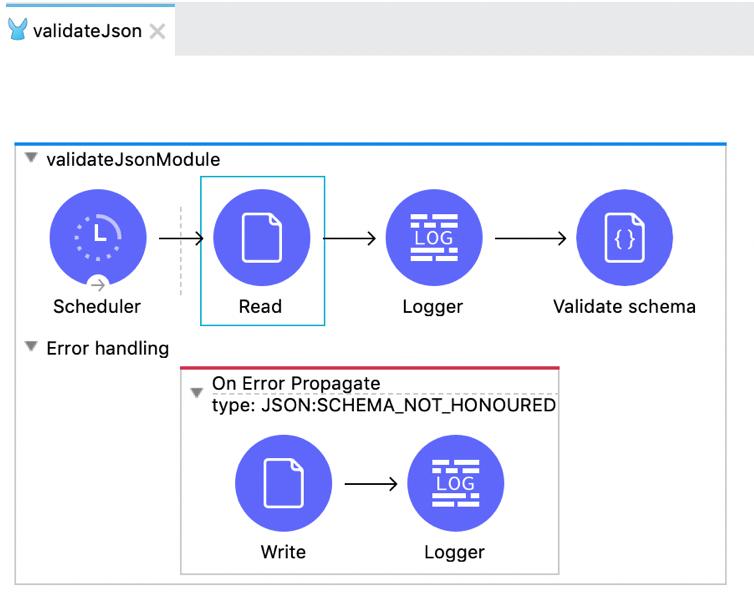 validatejson flow scheduler read logger validate json schema on error propagate type json schema not honoured write logger