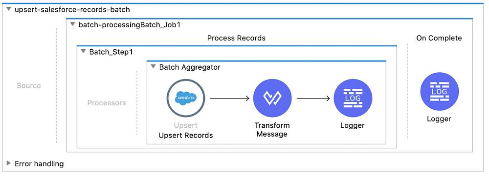 upsert salesforce records batch batch processing batch job 1 process records batch step 1 batch aggregator upsert records transform message logger on complete logger dataweave mule 4 flow