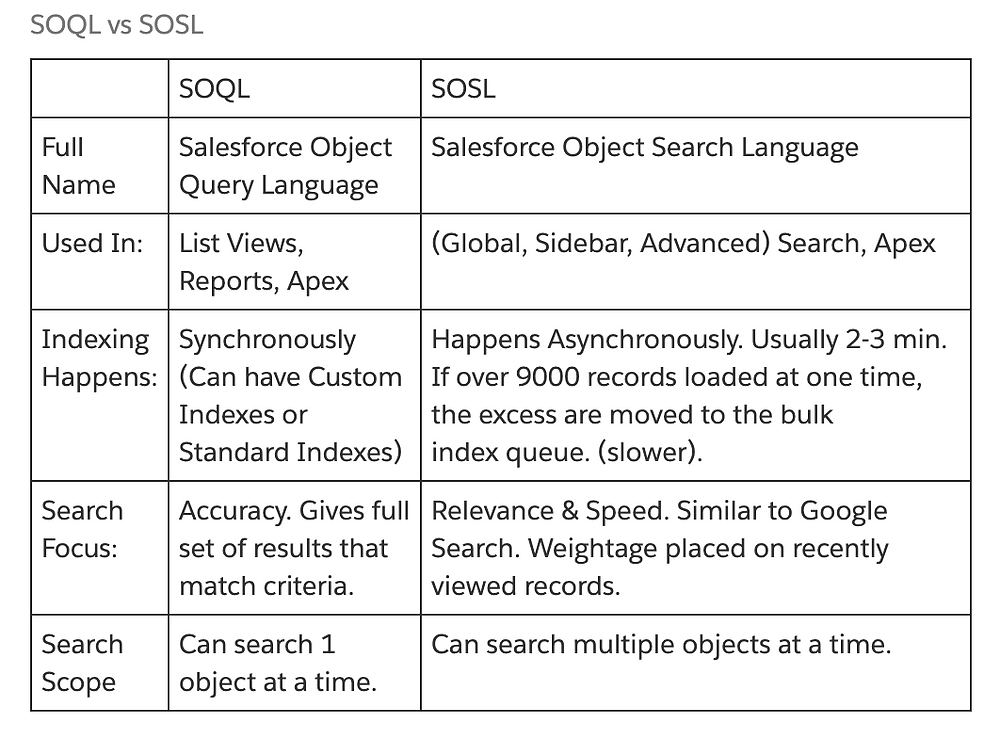 table SOQL salesforce object query language vs SOSL salesforce object search language - used in list views, reports, apex, global, sidebar, advanced search, apex - indexing happens synchronously can have custom indexes or standard indexes happens asynchronously usually 2 3 min if over 9000 records loaded at one time the excess are moved to the bulk index queue slower - search focus accuracy gives full set of results that match criteria relevance and speed similar to google search weightage placed on recently viewed records - search scope can search 1 one object at a time can search multiple objects at a time