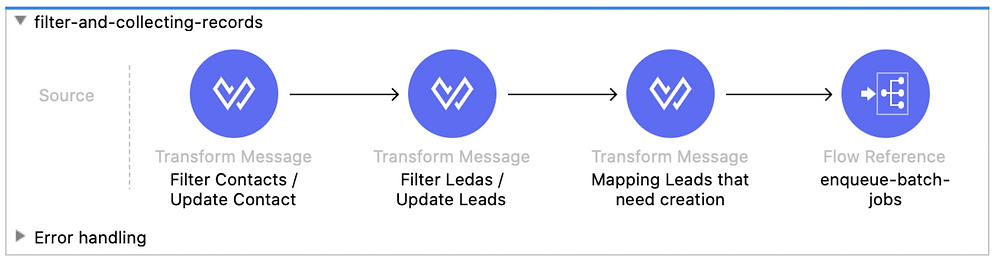 filter and collecting records transform message filter contacts update contact filter leads update leads mapping leads that need creation enqueue batch jobs dataweave mule 4 flow