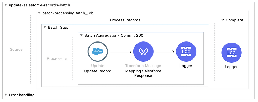 update salesforce records batch batch processing batch job process records batch step batch aggregator commit 200 update record transform message mapping salesforce response logger on complete logger dataweave mule 4 flow