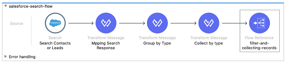 salesforce search flow search search contacts or leads transform message mapping search response groupby group by type collect by type filter and collecting records dataweave mule 4 flow