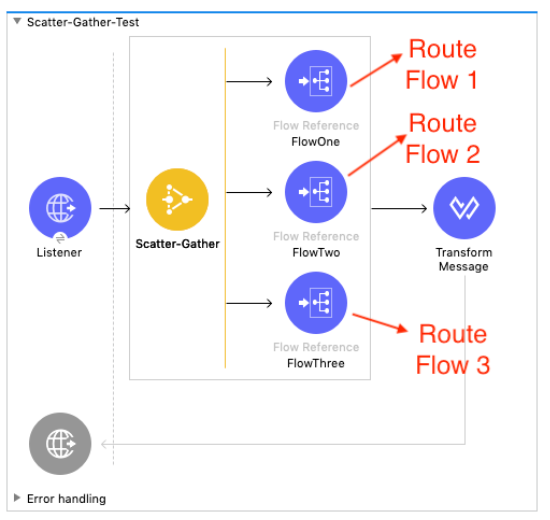 scatter gather test http listener scatter gather flow one route flow 1 flow two route flow 2 flow three route flow 3 transform message