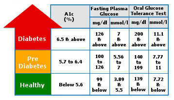 Diabetes table
