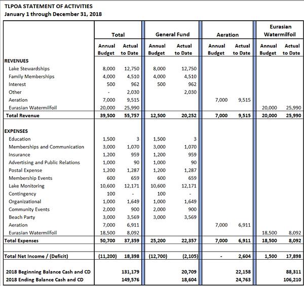 Financial information TLPOA