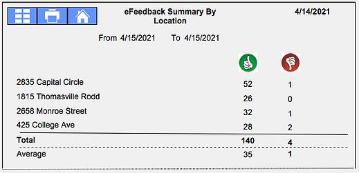 Feedback Survey Thumbs Report