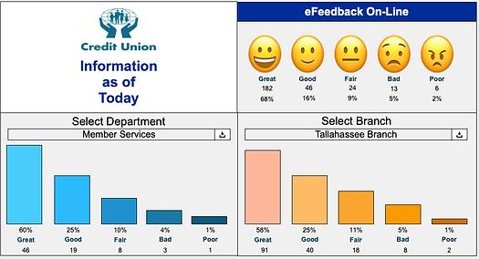 Feedback Survey Dashboard