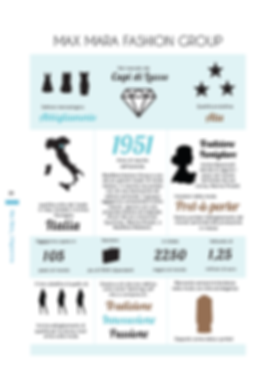 MaxMara infographic