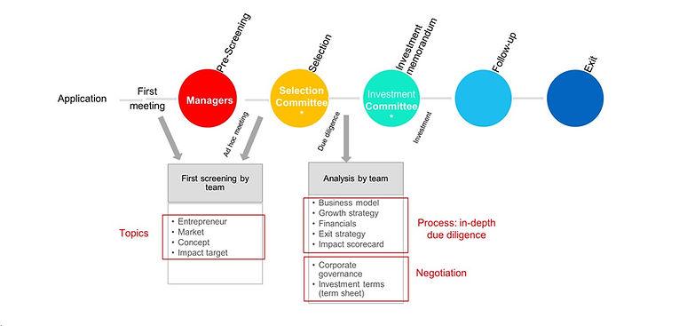 Investment process.jpg