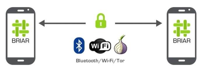 Briar通过蓝牙、WiFi和Tor加密网络进行数据传输