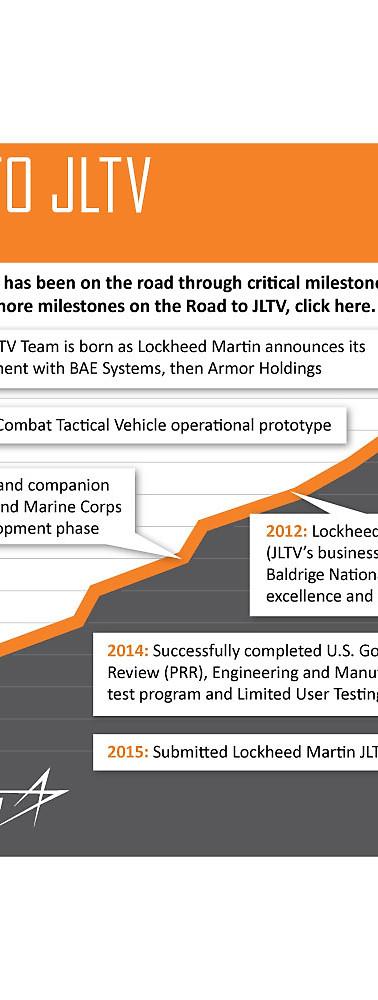 JLTV Milestones