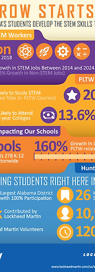 STEM Project Lead The Way Stats