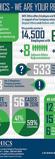 Ethics Department Stats