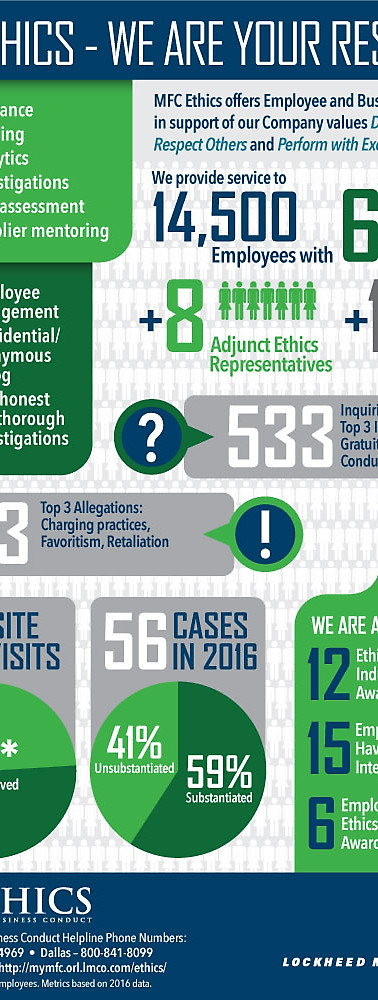 Ethics Department Stats