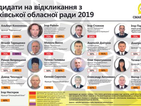 Аналіз роботи Харківської облради за 2019 рік: 17 депутатів можуть втратити мандати
