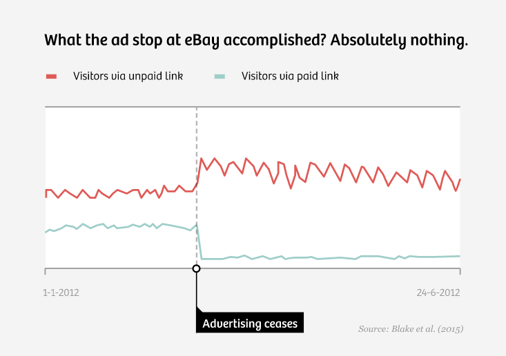 What did the ad stop at eBay accomplish? Nothing.